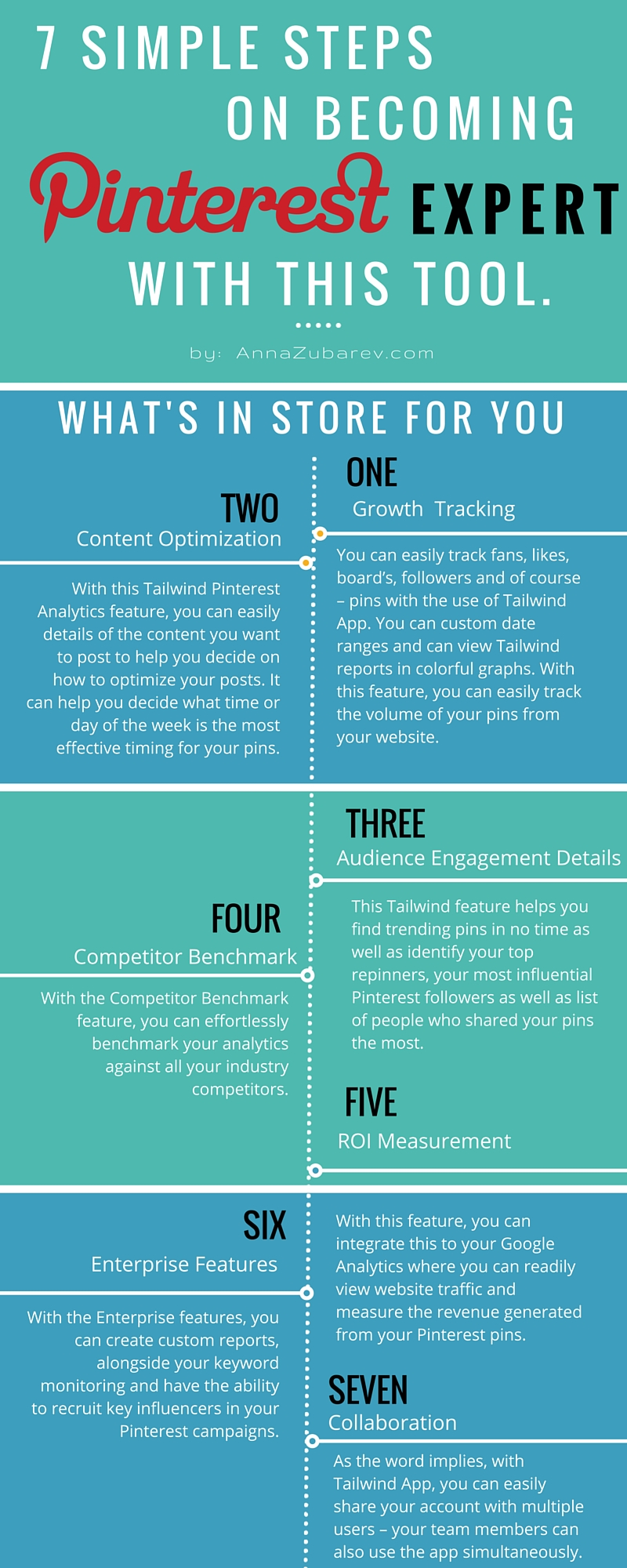 7 Simple Steps on Becoming A Pinterest Expert. via @annazubarev #Infographic.